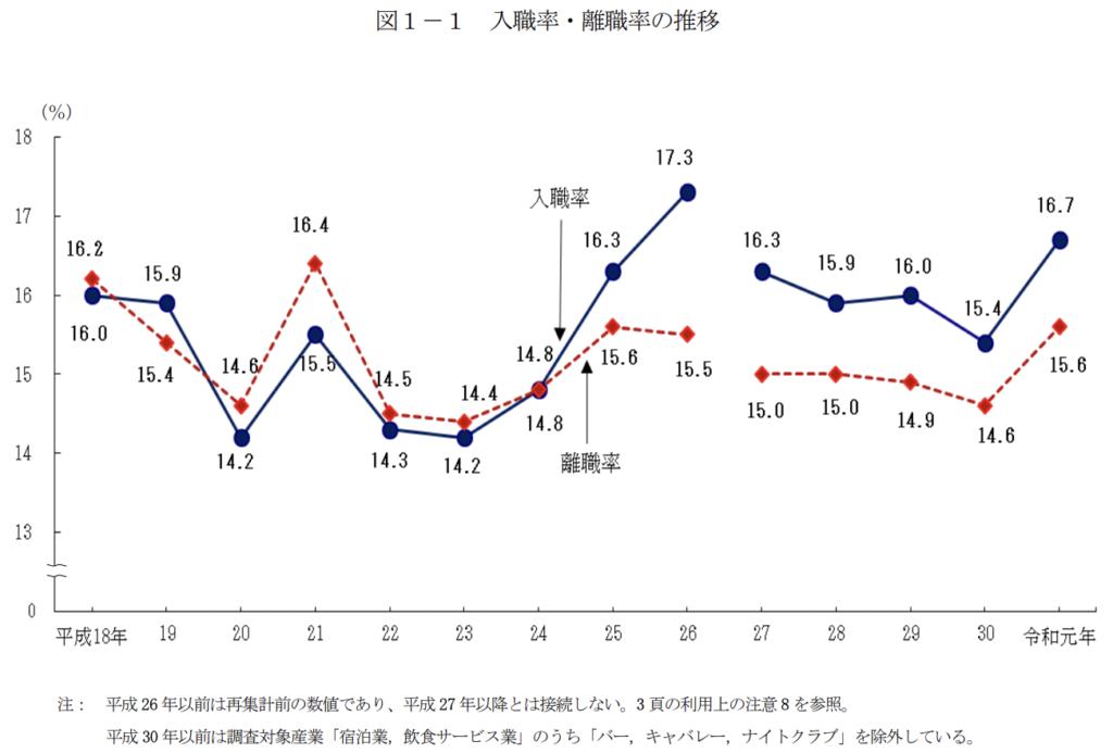 入職率・離職率の推移