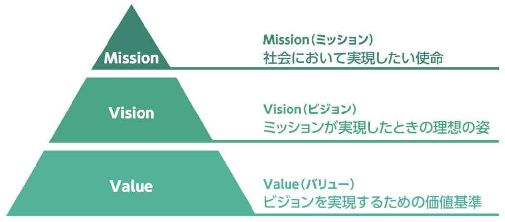 企業理念を明確にし社内に浸透させる