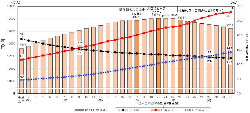 総人口及び総人口に占める0~14歳、65歳以上及び75歳以上人口の割合の推移