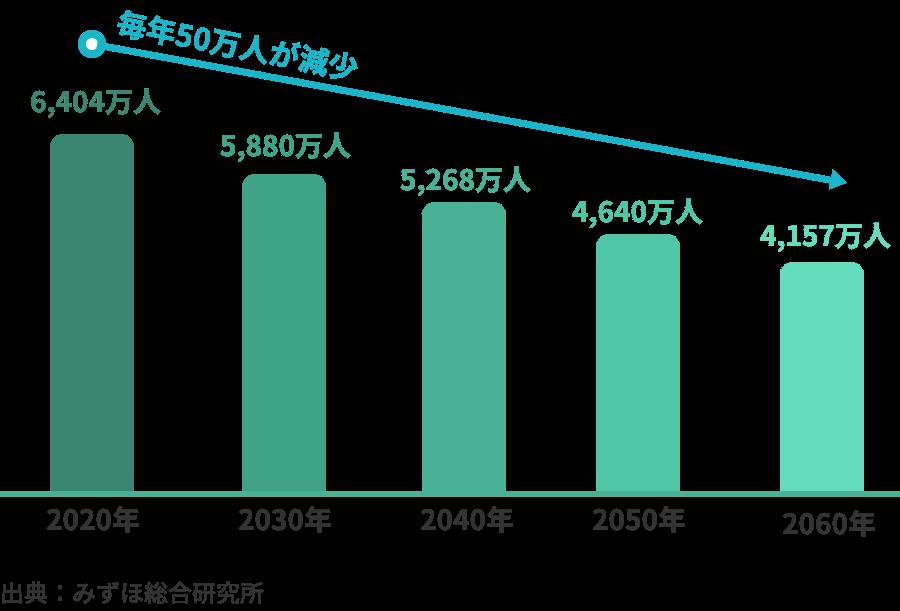 日本の労働人口の減少予測